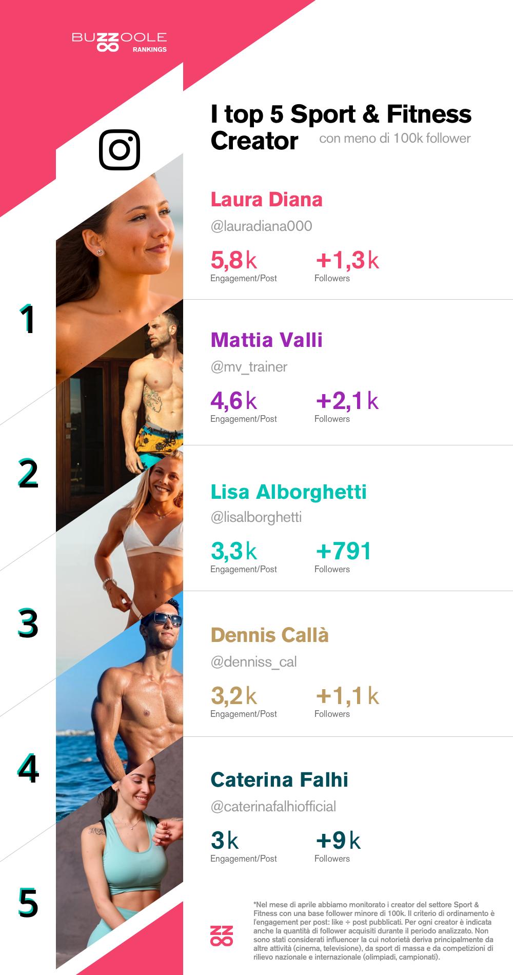 Classifica dei migliori micro influencer Sport e Fitness italiani su Instagram: 1) @lauradiana000 2) @mv_trainer 3) @lisalborghetti 4) @denniss_cal 5) @caterinafalhiofficial
