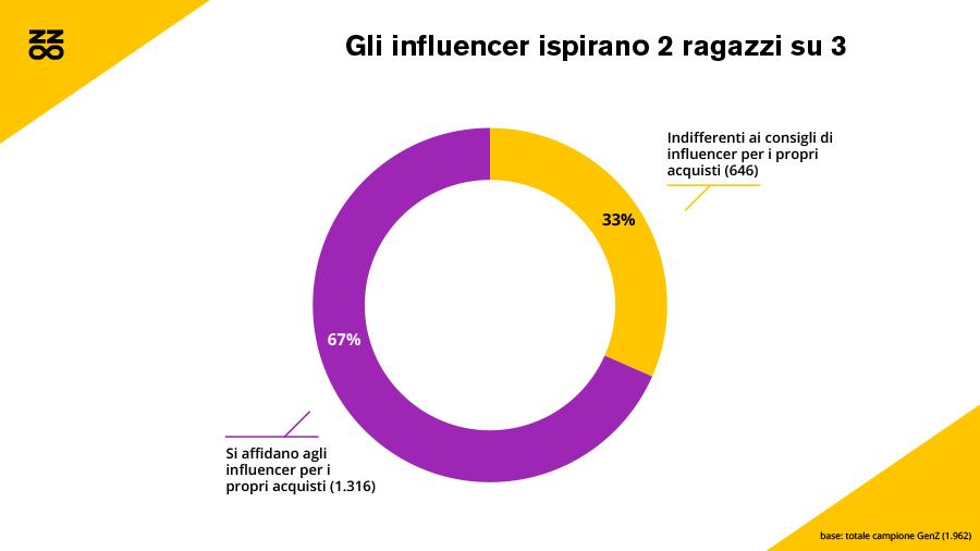 Gli influencer ispirano 2 ragazzi su 3
