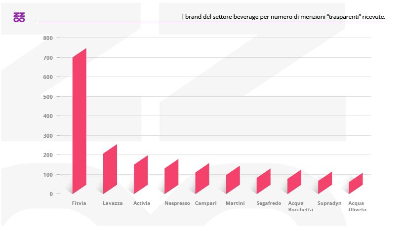 I brand del settore beverage con il maggior numero di menzioni trasparenti nel 2020