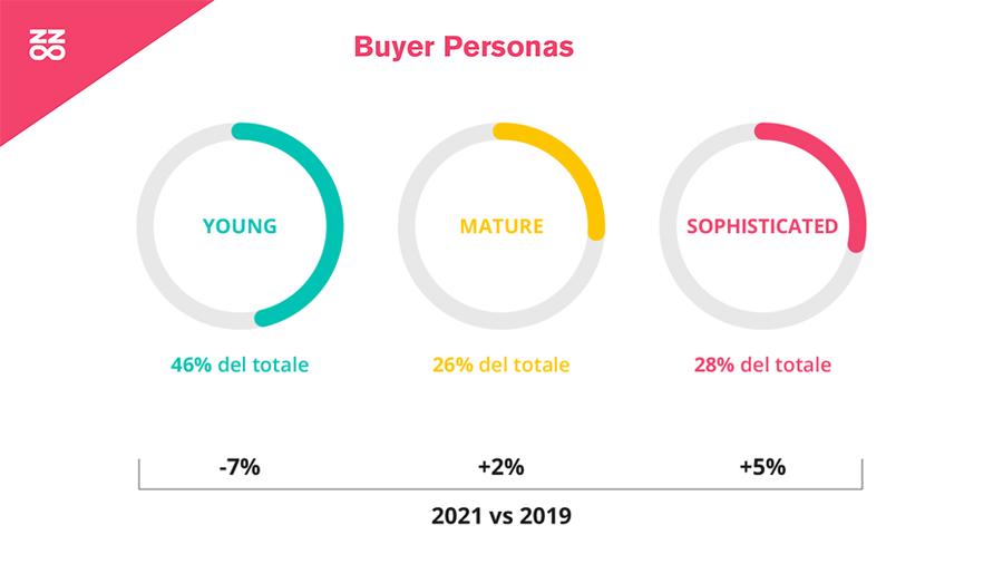 I tre stadi che caratterizzano il percorso evolutivo delle aziende nell'approccio all'Influencer Marketing: la fase adolescenziale, la maturità e la fase di maggiore sofisticazione.