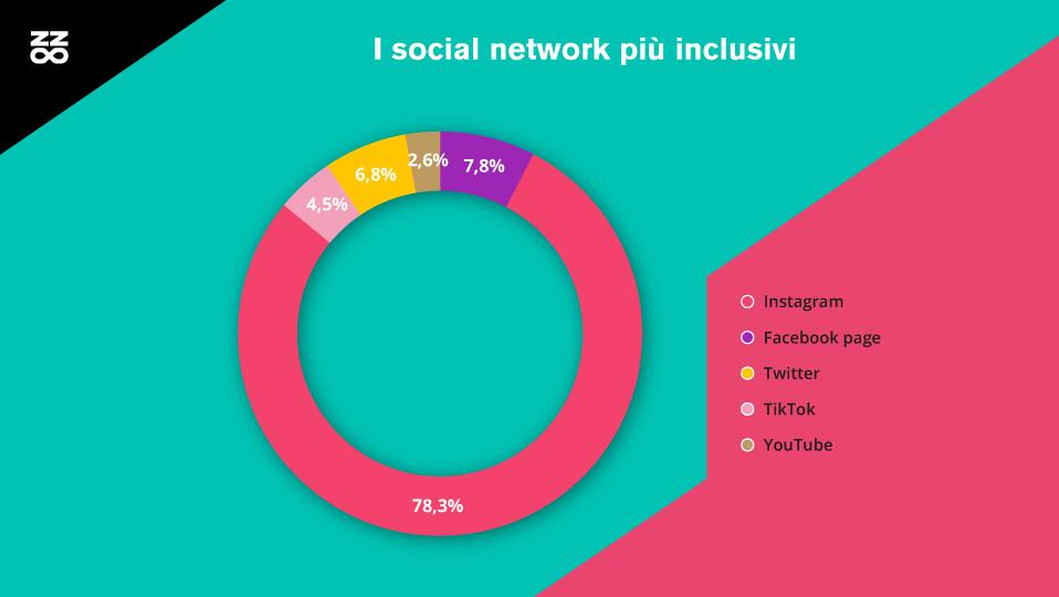 i social network più inclusivi