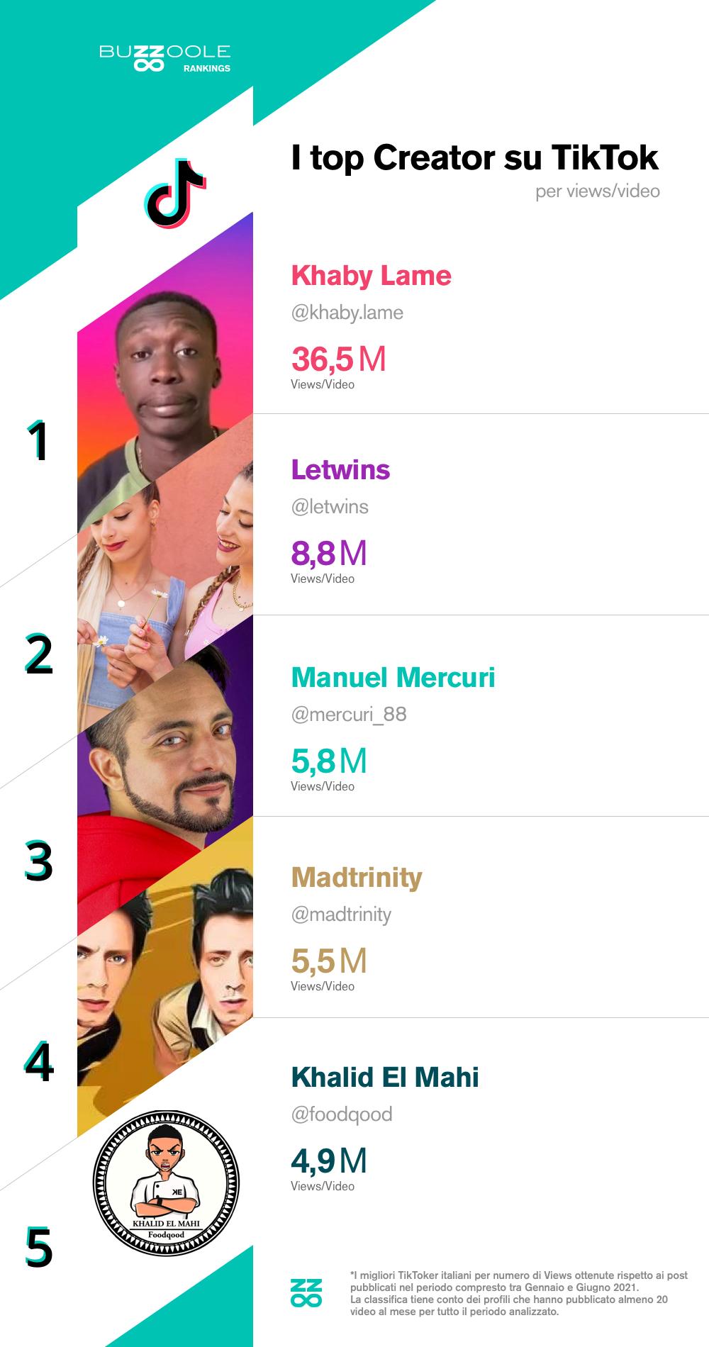 Classifica Top influencer italiani su tiktok per visualizzazioni ai video: 1. @khaby.lame 2. @letwins 3. @mercuri_88 4. @madtrinity 5. @foodqood