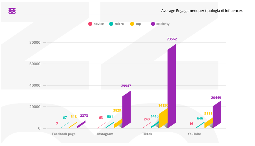 Average Engagement per tipologia di influencer