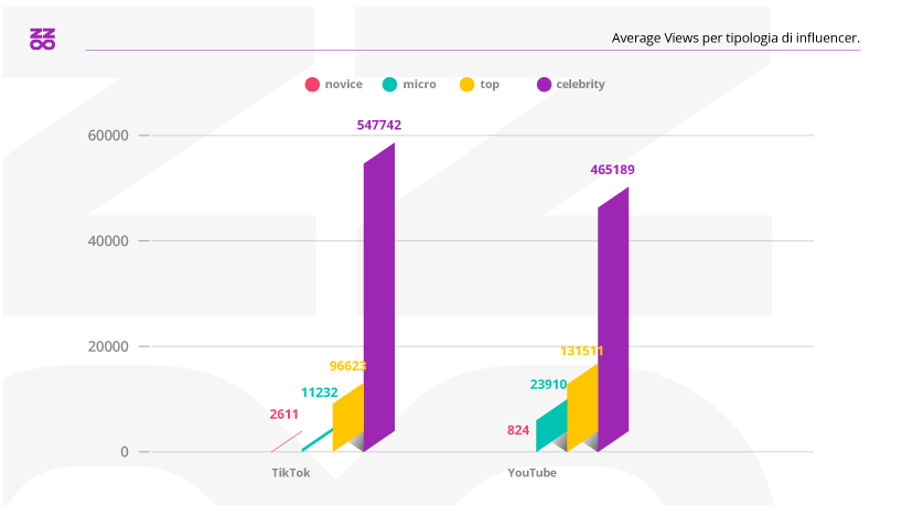 Average Views per tipologia di influencer