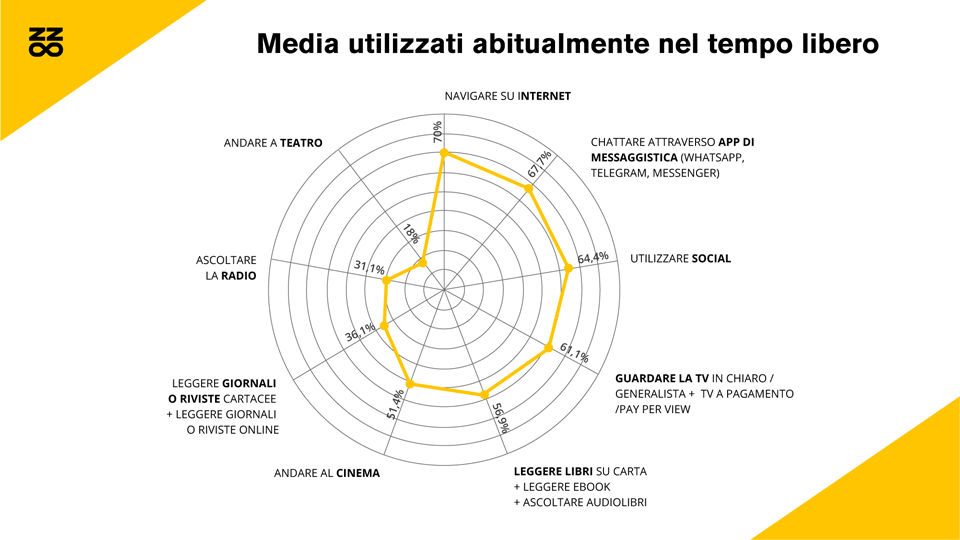 Media utilizzati abitualmente nel tempo libero dalla Gen Z