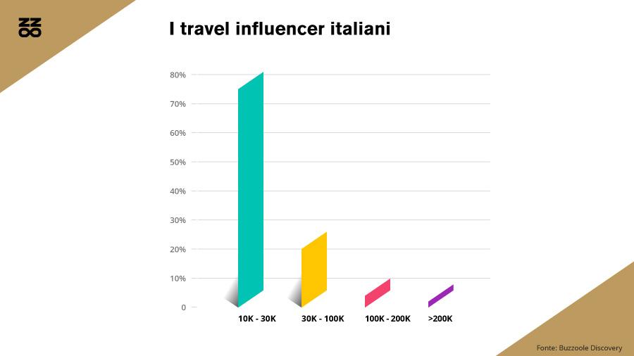 I travel influencer italiani per fascia di follower su Instagram