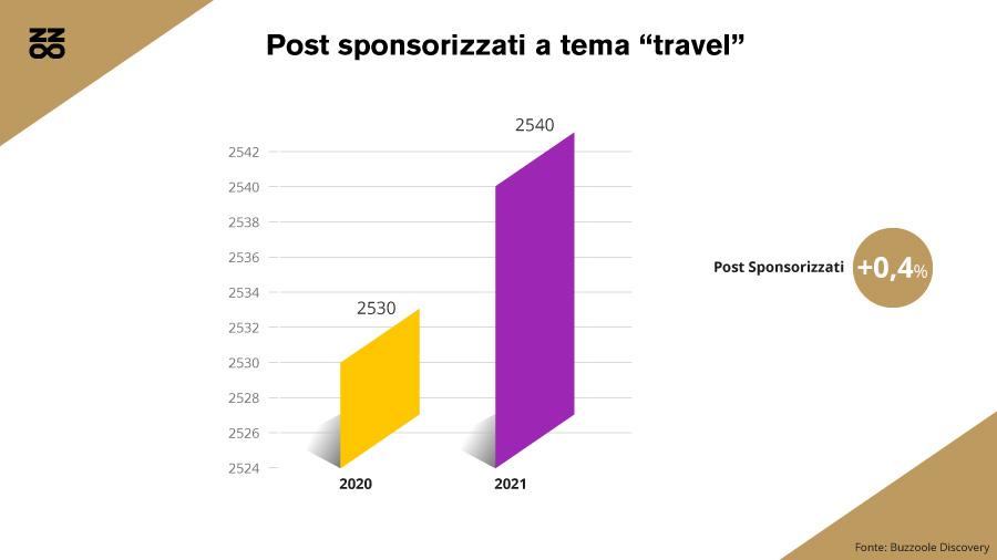 I post sponsorizzati del settore travel in Italia nel 2020