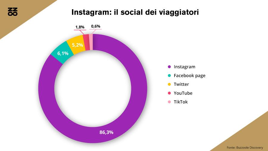 Il social network dove viene pubblicata la maggioranza dei contenuti travel