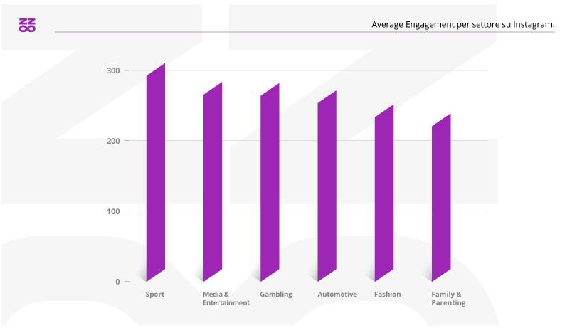 Average Engagement per settore su Instagram