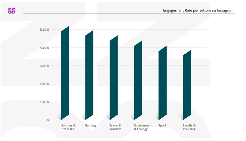 Engagement Rate per settore su Instagram