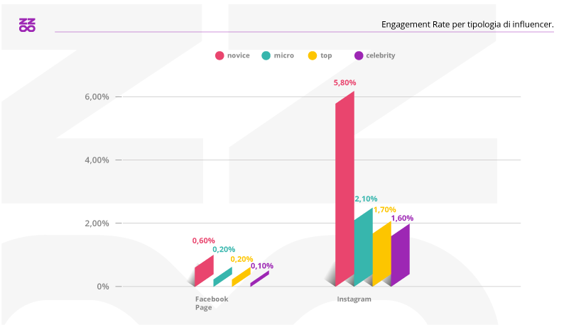 Engagement Rate per tipologia di influencer