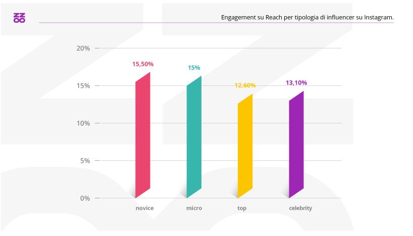 Engagement su Reach per tipologia di influencer
