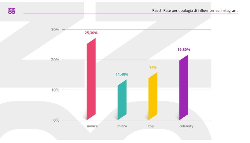 Reach Rate per tipologia di influencer Instagram