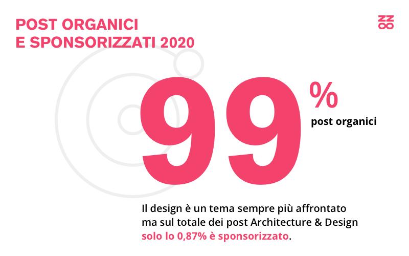 Post organici e sponsorizzati sui social in Italia nel 2020 che riguardano Architecture & Design