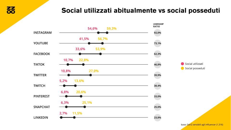 I social utilizzati e quelli posseduti dalla Generazione Z