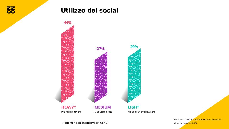 Utilizzo dei social da parte della Generazione Z