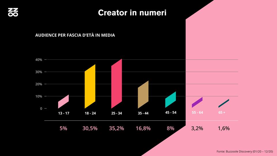 Audience dei beauty creator in media per per fascia d'età