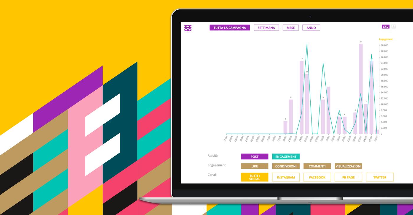 Come tracciare in tempo reale i risultati delle campagne di Influencer Marketing