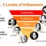 Influencer vs Celebrities