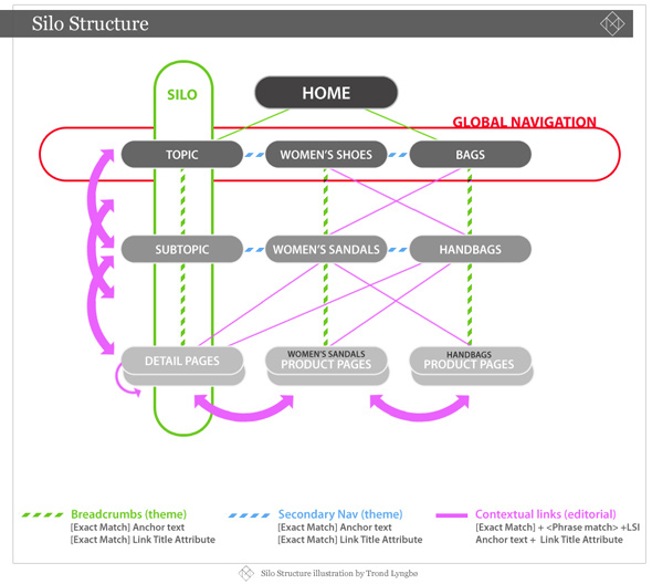 E-Commerce SEO Tips: Information Architecture, Website Structure