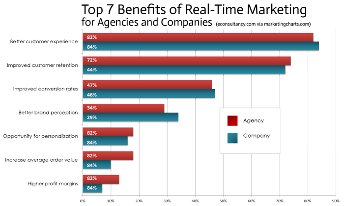 top-benefits-of-real-time-marketing