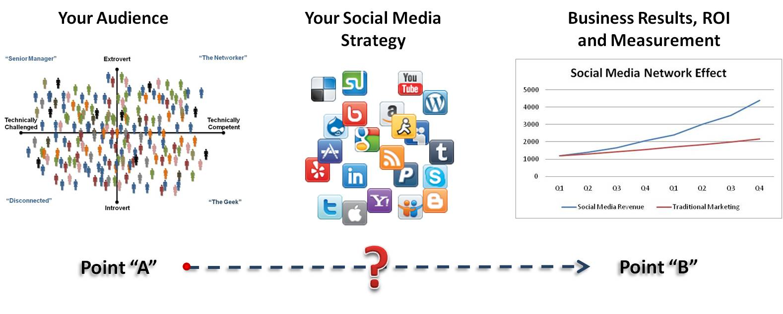 b2b marketing strategies on social media pdf