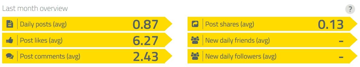 Statistica di tuo canale sociale.