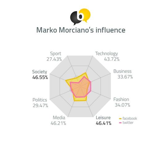 Marko Morciano's influence