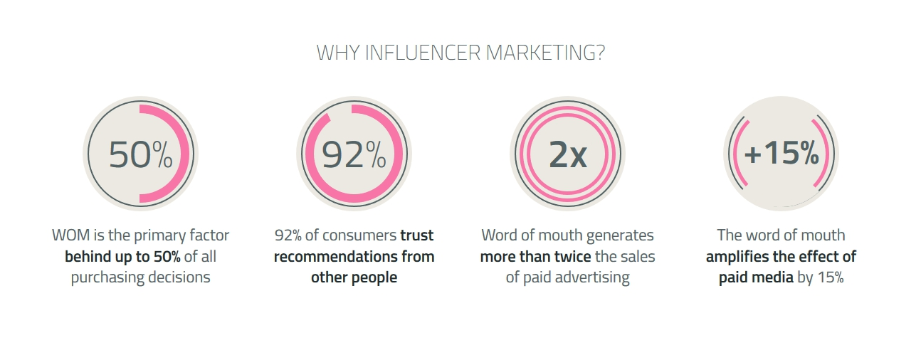 Why Influencer Marketing?
