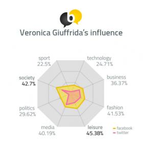 Veronica Giuffrida's influence