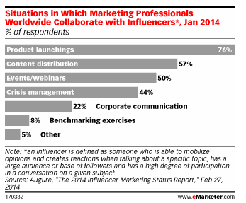 eMarketer's report