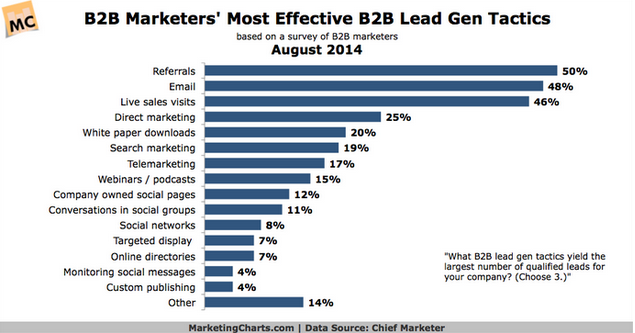 b2b leads most strong from referrals