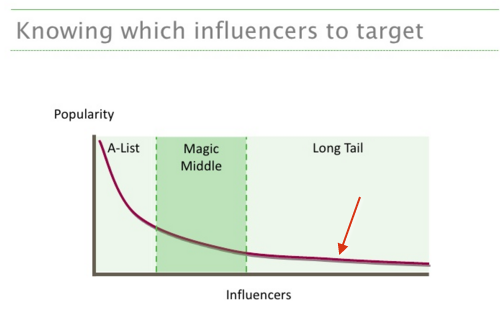 Does Influencer Marketing Work for Retailers?_3